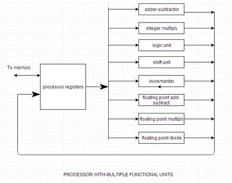 Parallel Processing and Data Transfer Modes | Computer